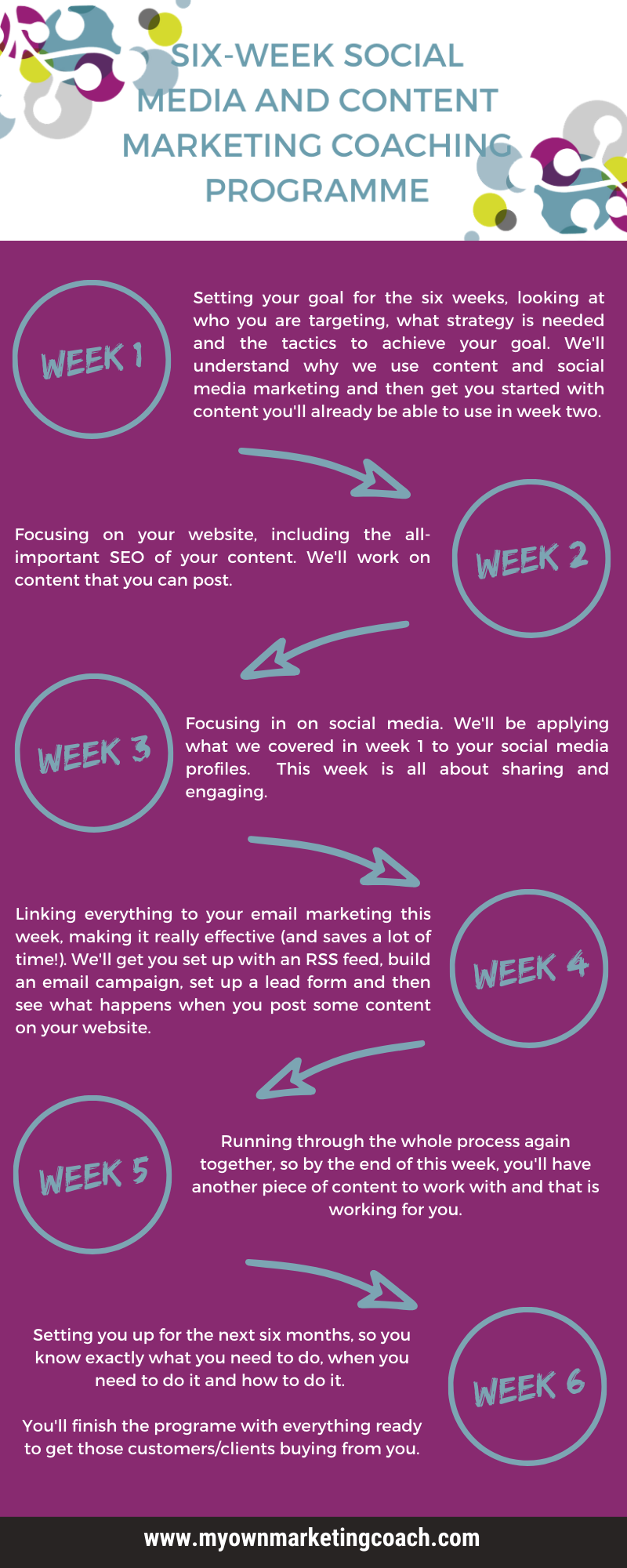 Six-week social media and content marketing coaching programme - My Own Marketing Coach